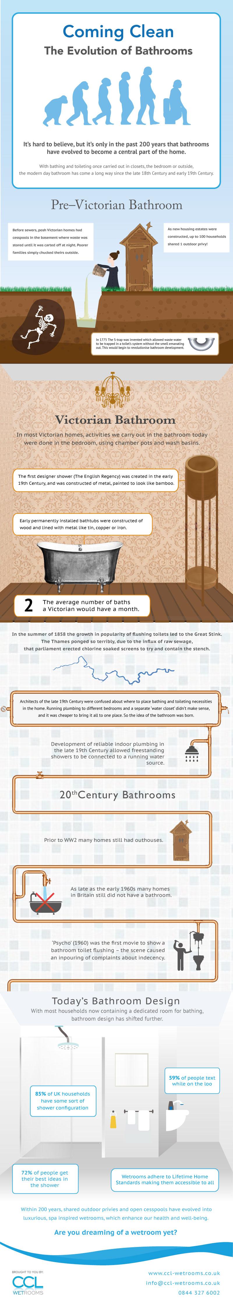 Bathroom Evolution infographic