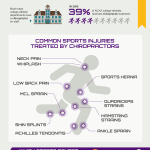 sports chiropractor infographic