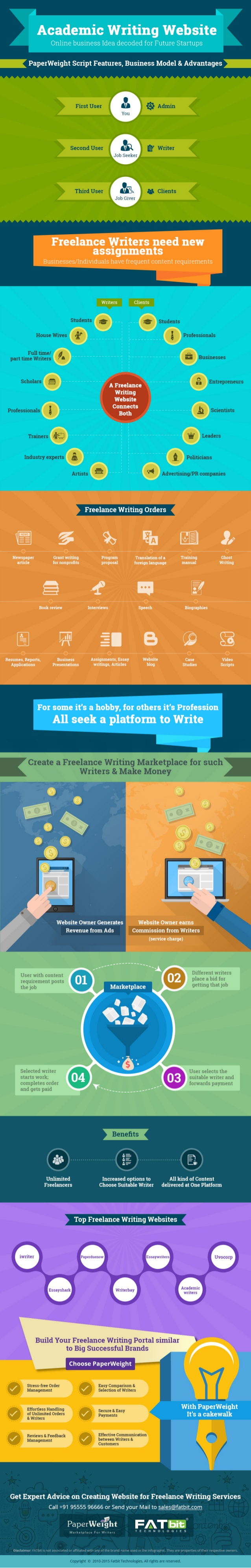freelance writing infographic