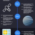 Solar Power History infographic