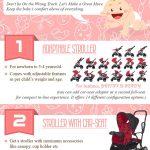 Choosing a Stroller infographic
