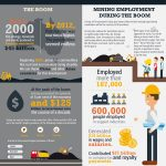 mining boom infographic