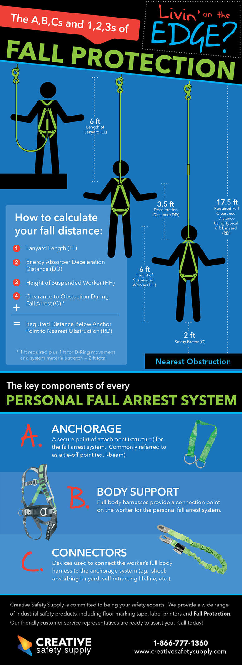 fall protection infographic
