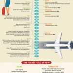 Australia Flights infographic