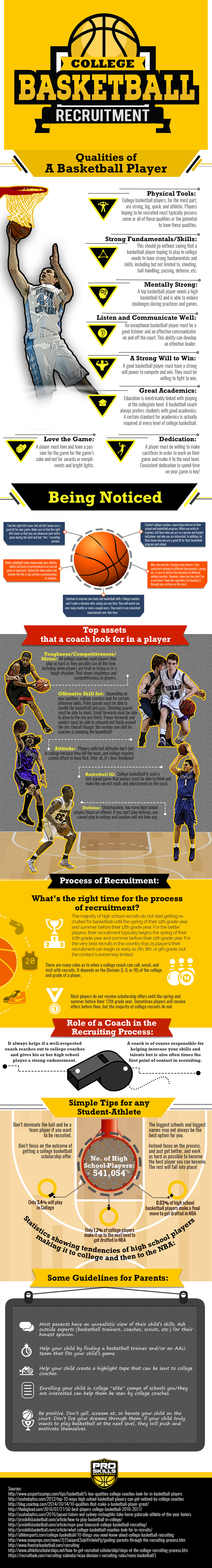college basketball recruiting infographic