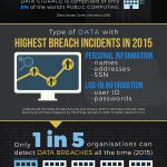 status of data security infographic