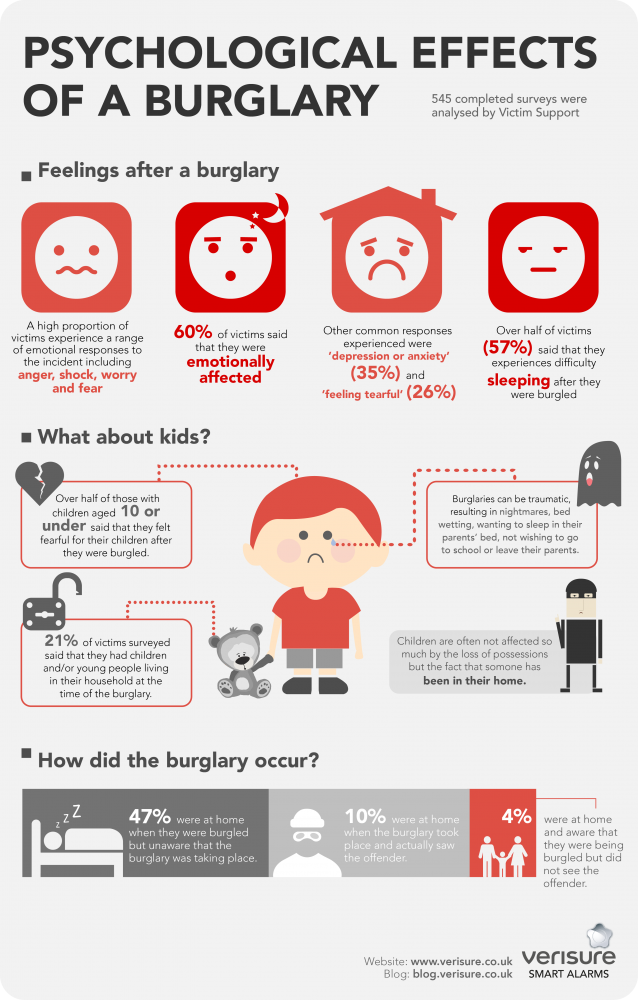 burglary side effects infographic