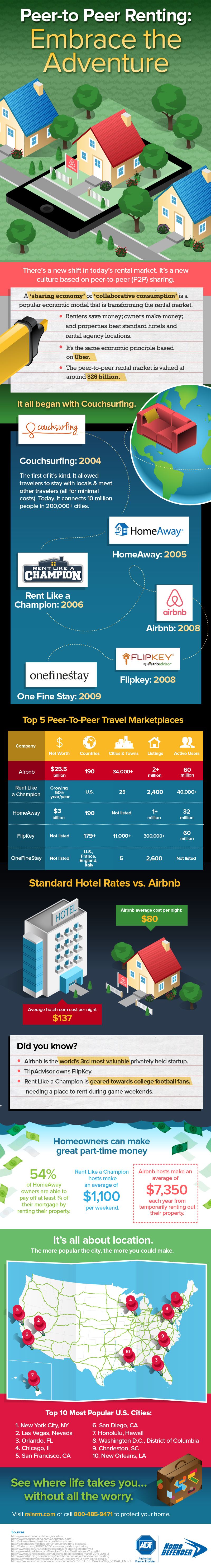 Travel House Rental infographic