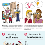 Agile Marketing Infographic