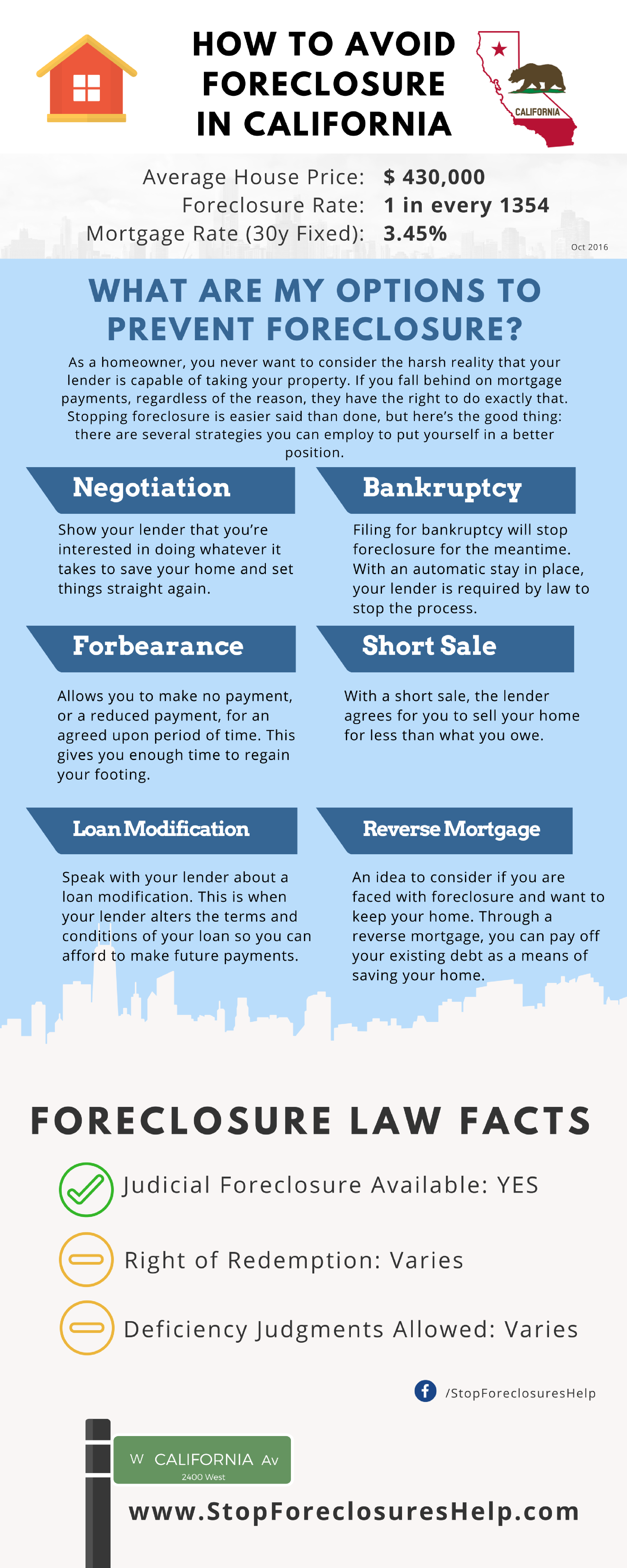 home foreclosure infographic