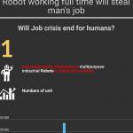 Robots infographic