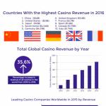 World Casino Popularity infographic