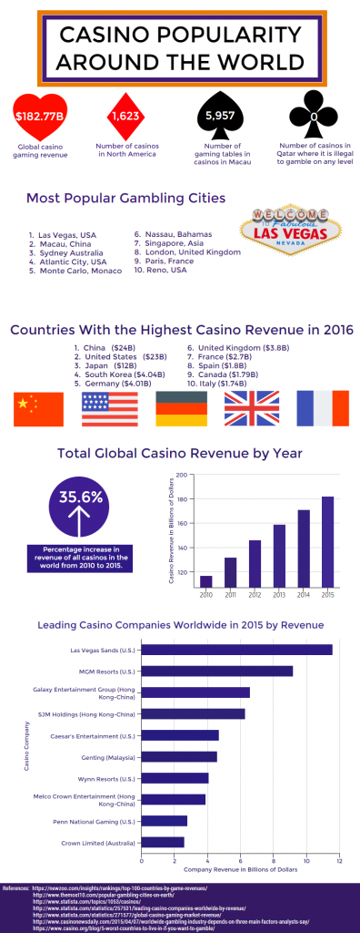 World Casino Popularity infographic