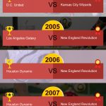 MLS Championships infographic