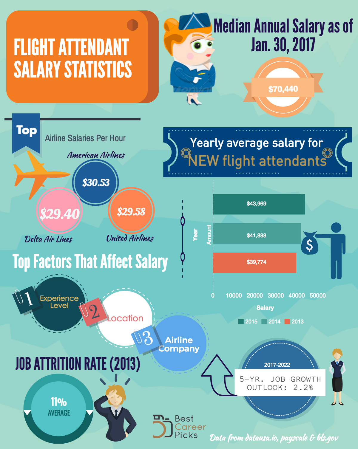 flight attendance salary