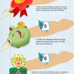 home prices infographic