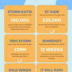 UK storms infographic