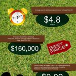 Super Bowl Commercials infographic
