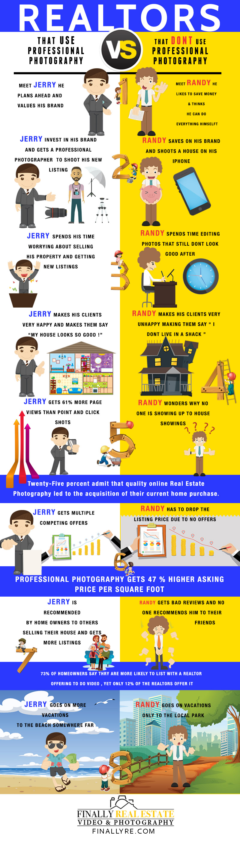 Real Estate Photography infographic