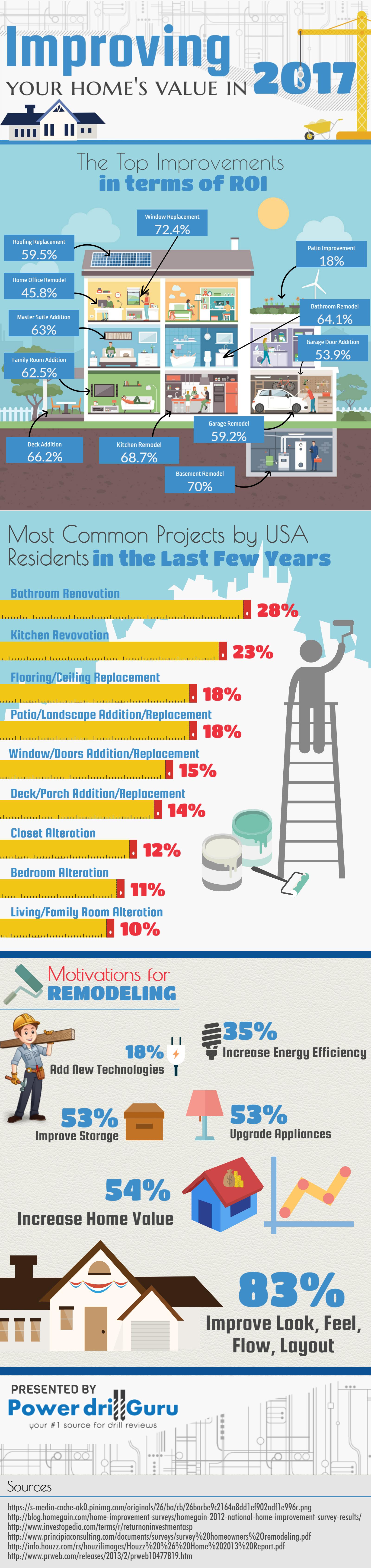 home value improvement infographic