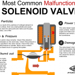 infographic-5-most-common-malfunctions-solenoid-valves
