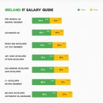 Ireland business infographic