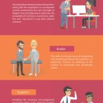 employee relations infographic