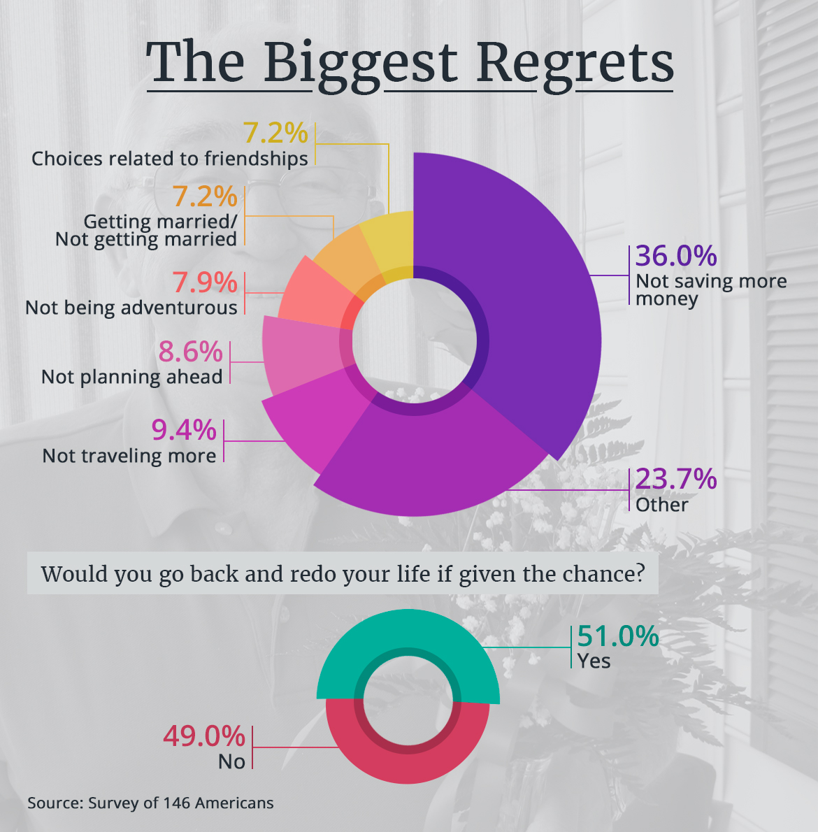 life's regrets infographic
