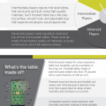 foosball tables infographic