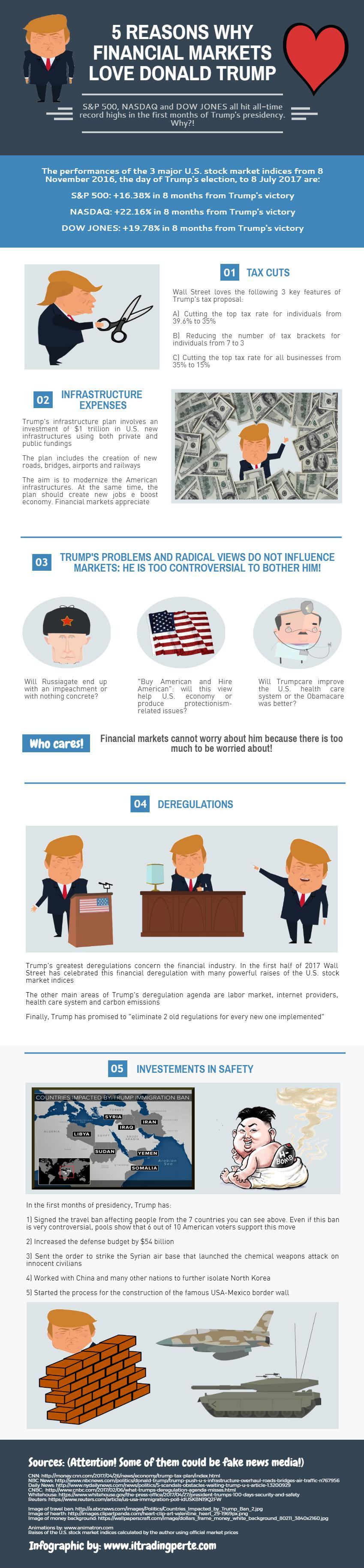 Trump and Finances infographic