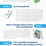 Product Design infographic
