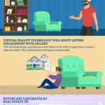 Virtual Reality Real Estate infographic