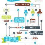 A3E flowchart infographic