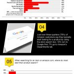 Amazon product trends infographic