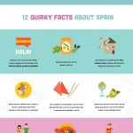 Moving to Spain infographic