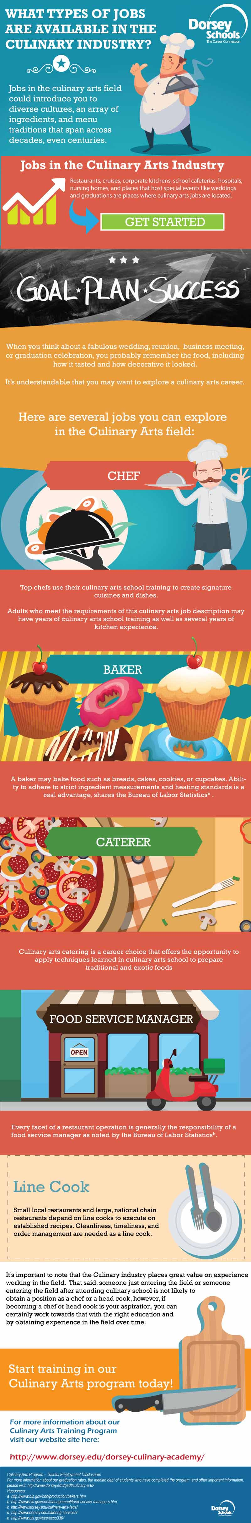culinary arts infographic