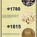 Typography evolution infographic