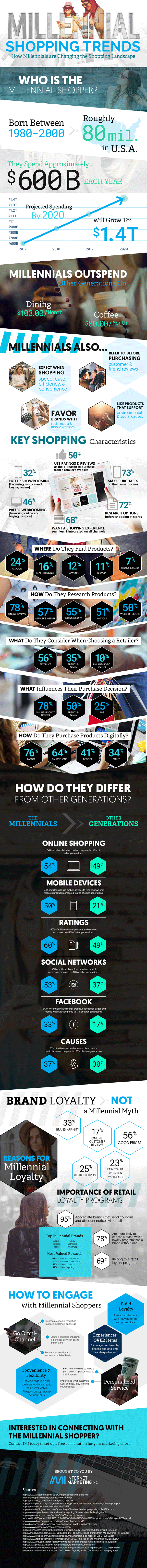Millennial shopping infographic