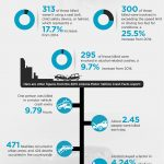 Phoenix auto accidents infographic