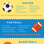 sport injuries infographic