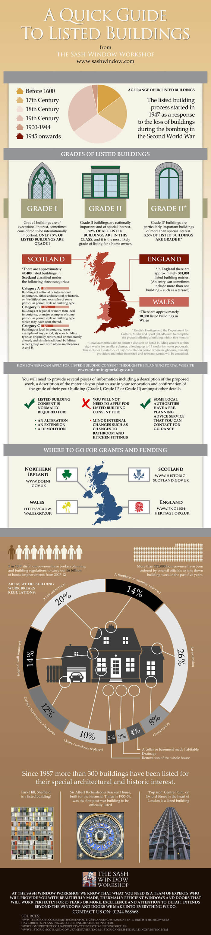listed building infographic