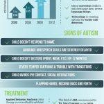 Autism 101 infographic