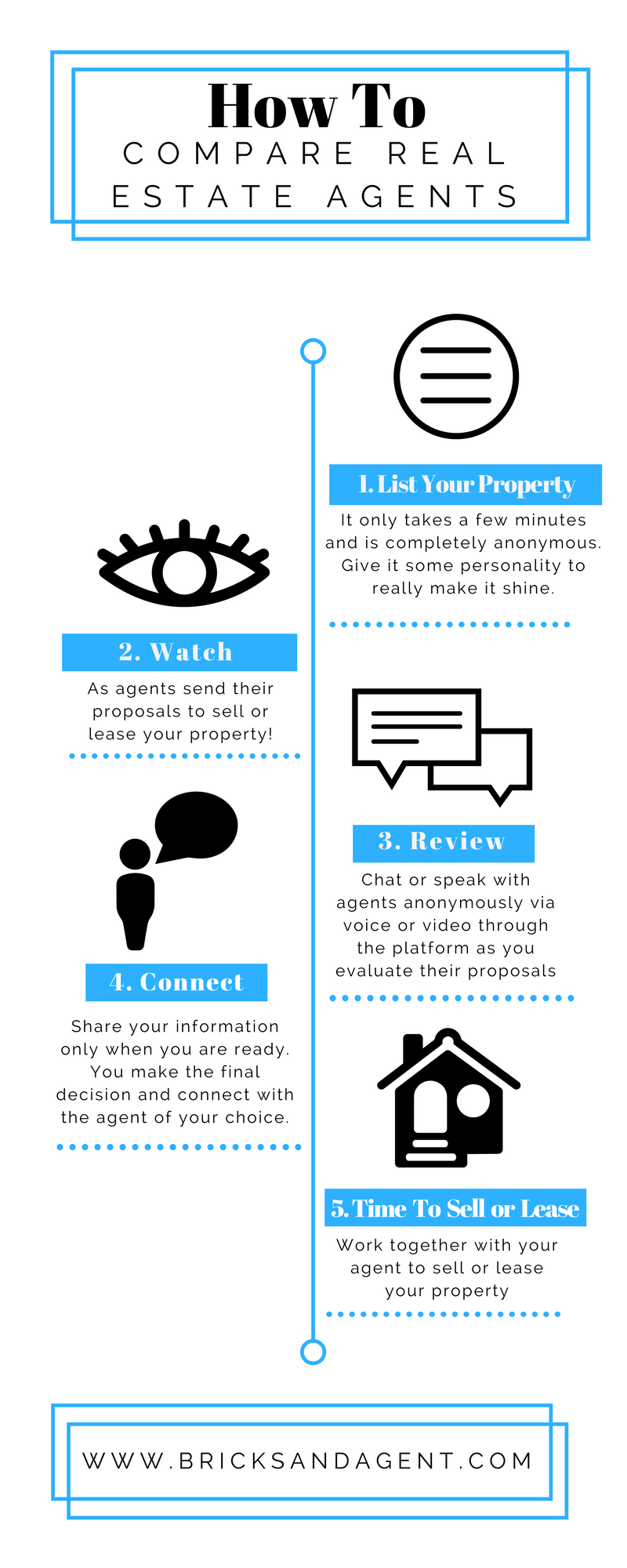 comparing real estate agents infographic