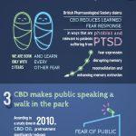 marijuana for anxiety infographic