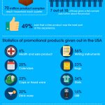 promotional freebies infographic
