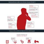 pulmonary fibrosis infographic