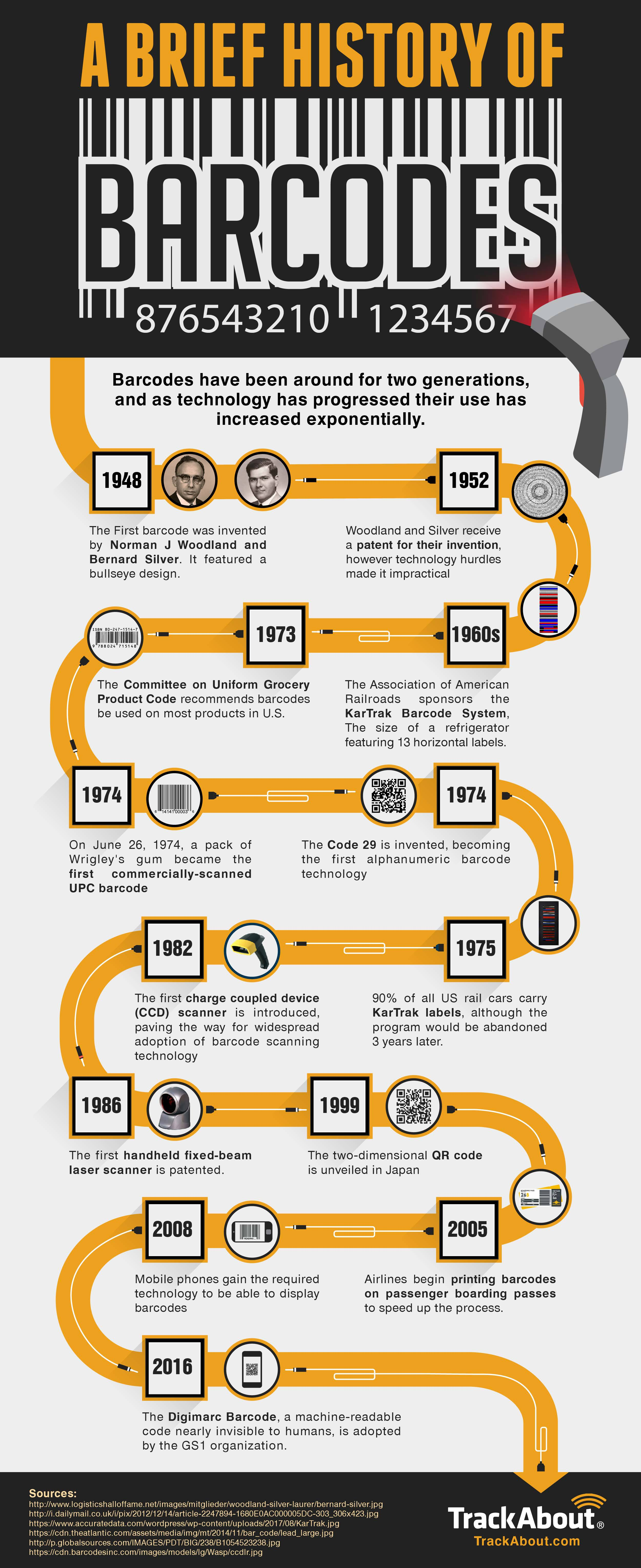 barcode history infographic