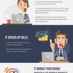 telemarketing infographic