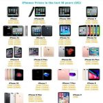 iPhones infographic