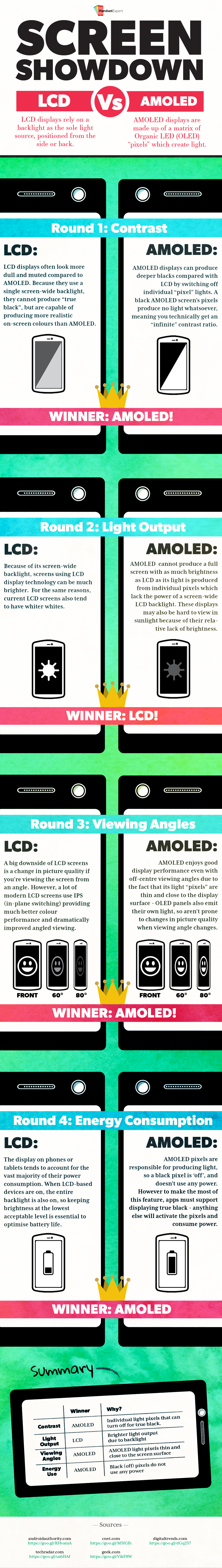 lcd or amoled lighting infographic